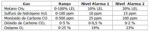 Detector de cinco gases para espacios confinados con protocolo de comprobación de pre-entrada y bomba de aspiración de muestra interna
