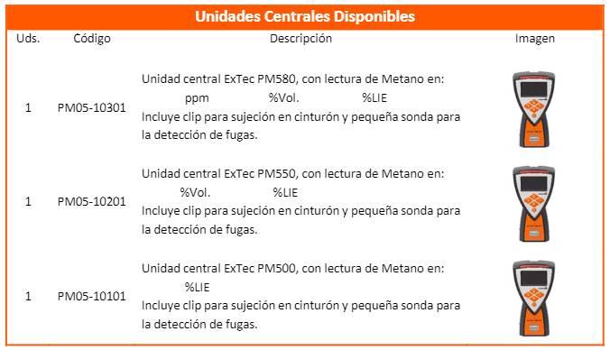 caracteristicas-medidor-de-gases-pm550-unidades