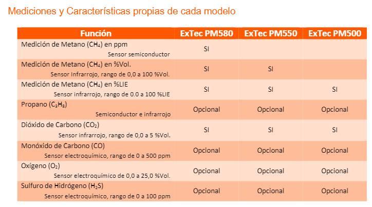 caracteristicas-medidor-de-gases-pm550