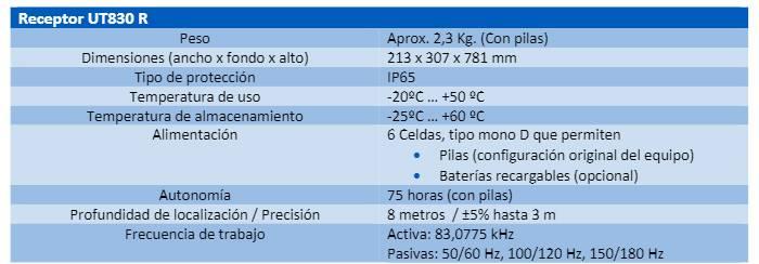 caracteristicas-receptor-ut830r
